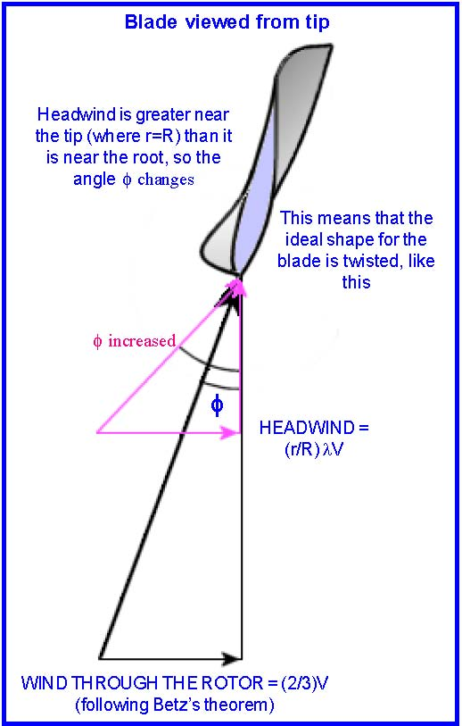 Wind turbine blade and rotor design